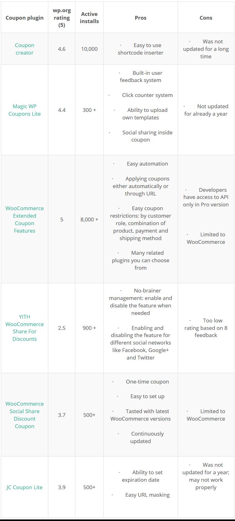 compariosn of wordpress free coupon plugins