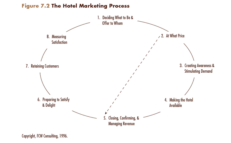 wordpress hotel tips