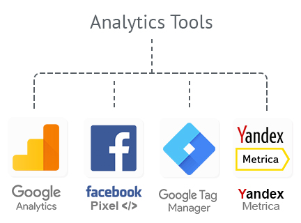 WordPress amp plugin Visitors tracking with Analytics tools