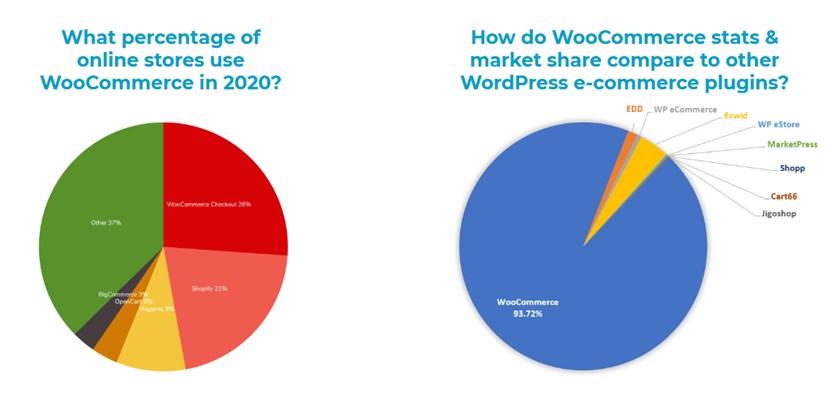 woocommerce stats