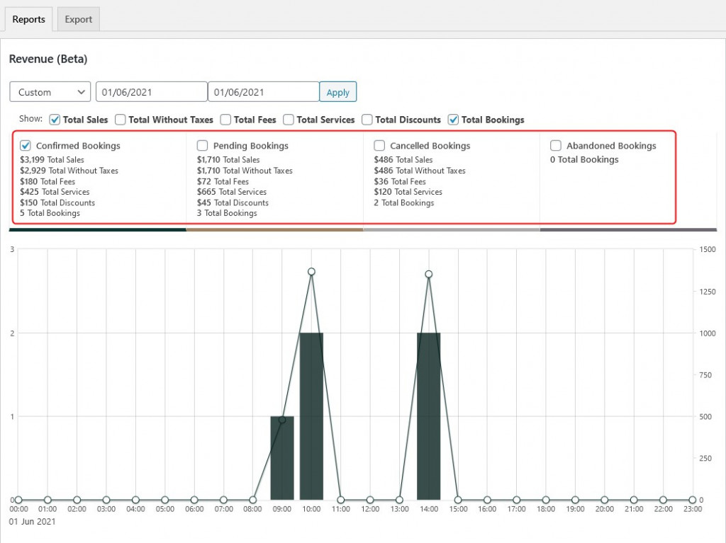 all bookings and sales Revenue Chart in Hotel Booking